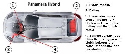 hybrid-drive-on-the-porsche-panamera.jpg