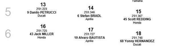 Kualifikasi MotoGP Sepang Starting Grid 5 dan 6