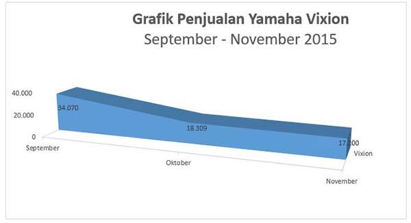 Penjualan Yamaha Vixion November grafik turun