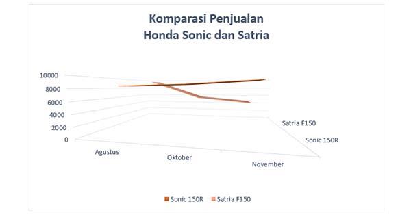 Data Penjualan Honda Sonic vs Suzuki Satria 3 bulan