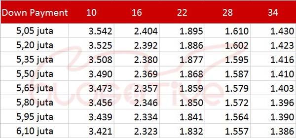 Cicilan All New CBR150R 2016 Racing Red