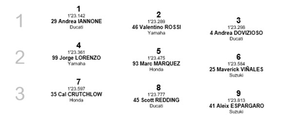 Posisi Starting Grid MotoGP Austria 2016