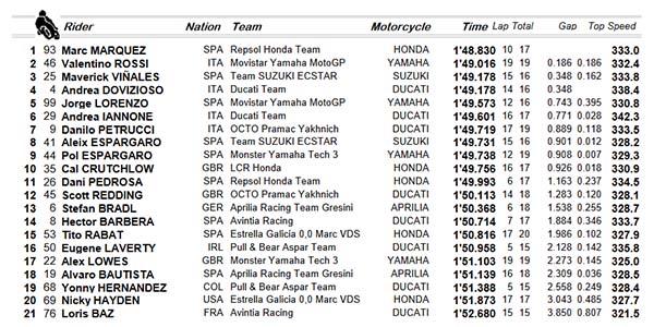 Hasil FP1 MotoGP Aragon 2016