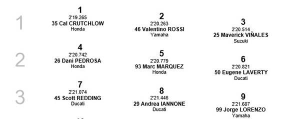 Starting Grid MotoGP Silverstone