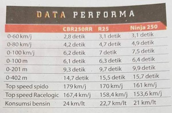 Konsumsi BBM Honda CBR250RR, R25 dan Ninja 250