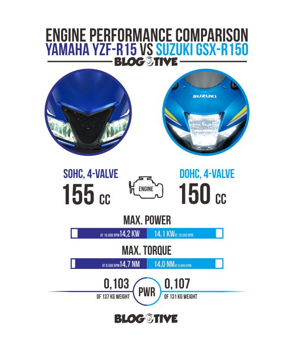 Komparasi performa mesin All New R15 dan GSX-150