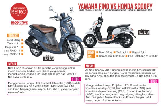 Komparasi Spesifikasi All New Scoopy 2017 dan Yamaha New Fino