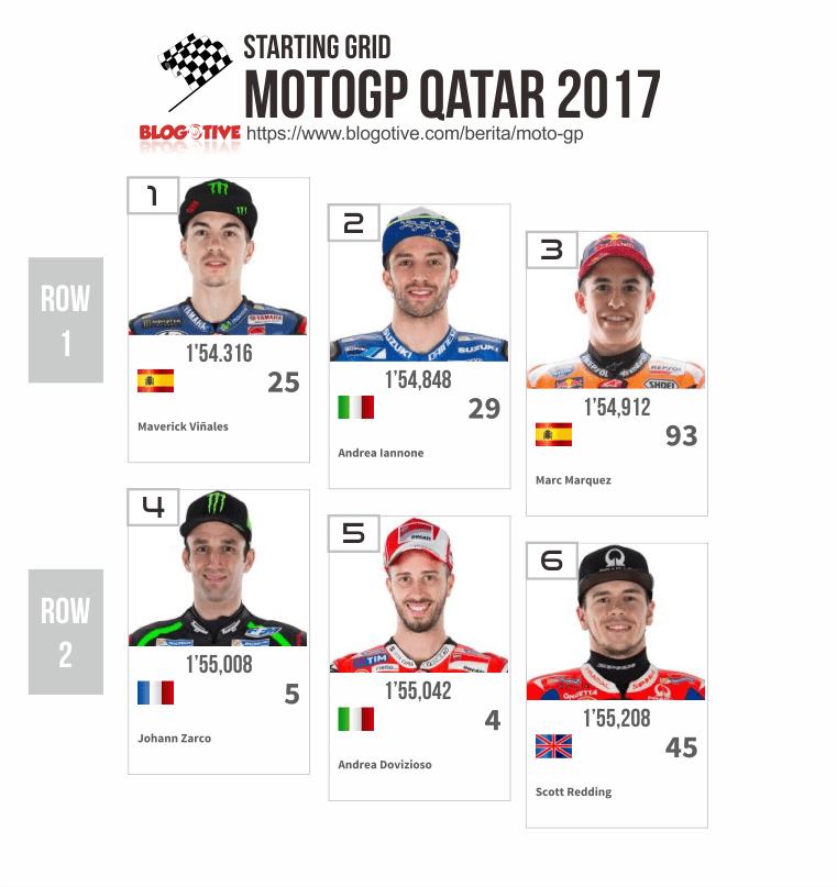 Starting Grid MotoGP Qatar 2017 row 1-2