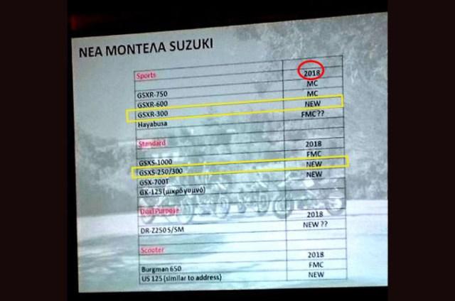 Bukti Suzuki Hadirkan GSX-R150 dan GSX-R300 tahun 2018