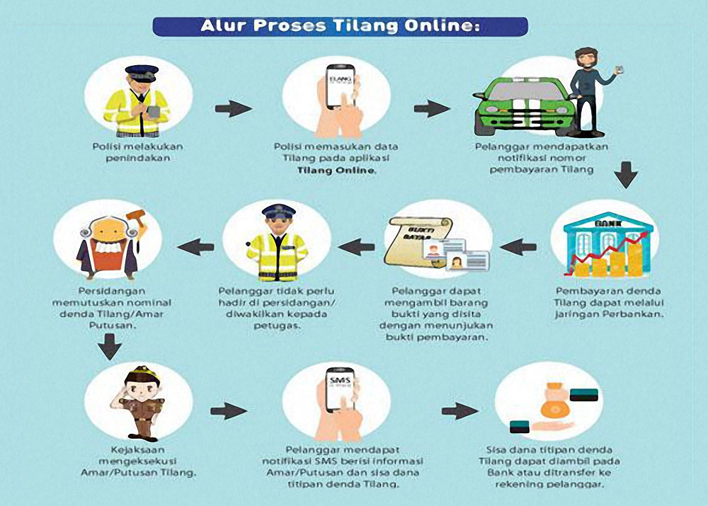 Mekanisme Tilang Elektronik e-Tilang Online