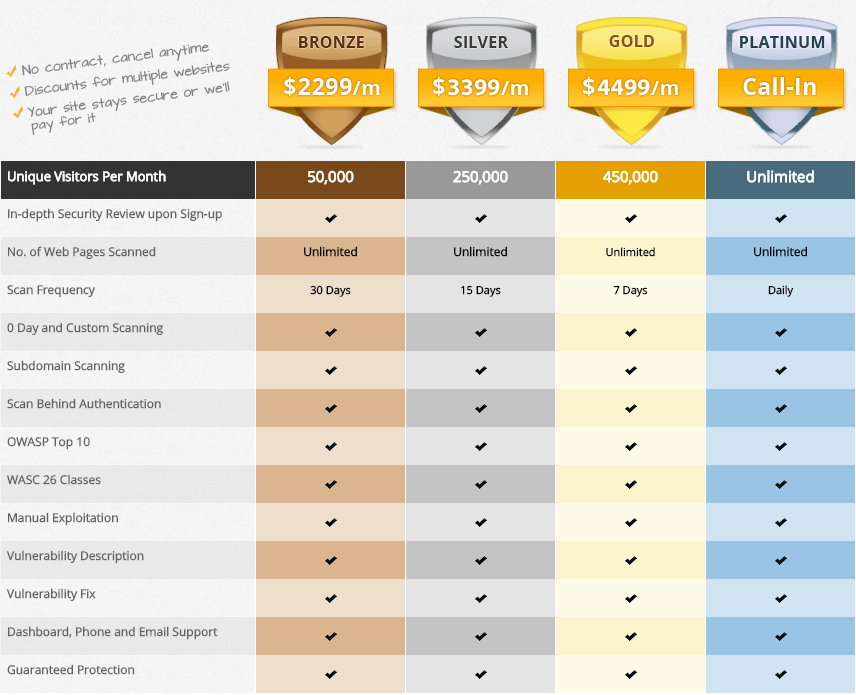 Plans and Pricing of Defencely