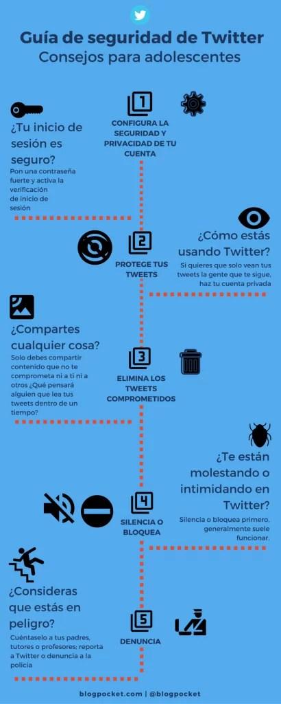 Guía de seguridad de Twitter