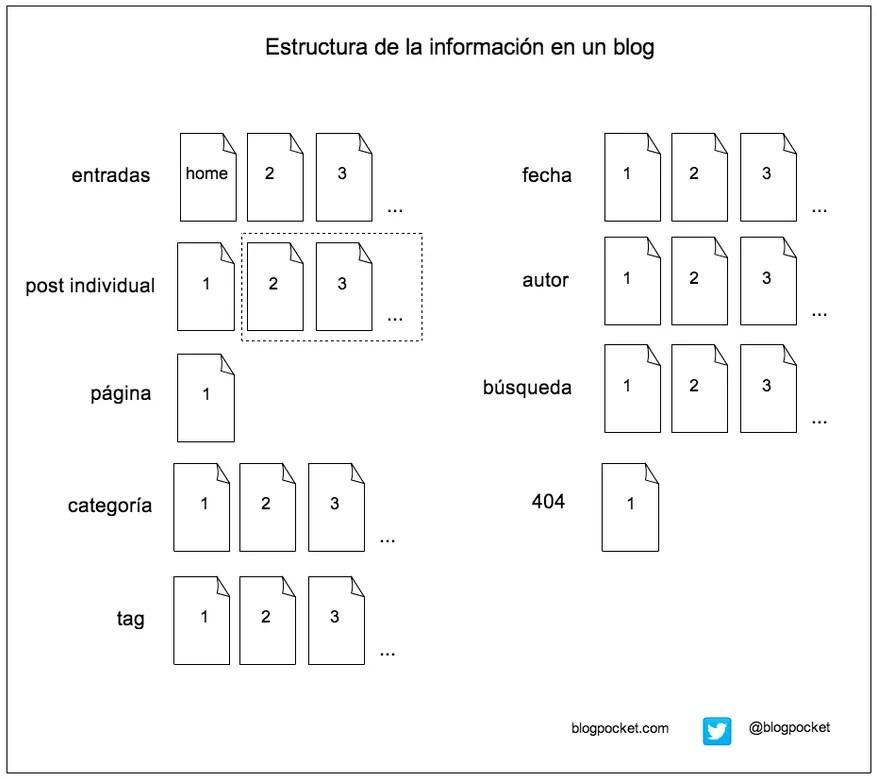 Arquitectura de información de un blog de WP