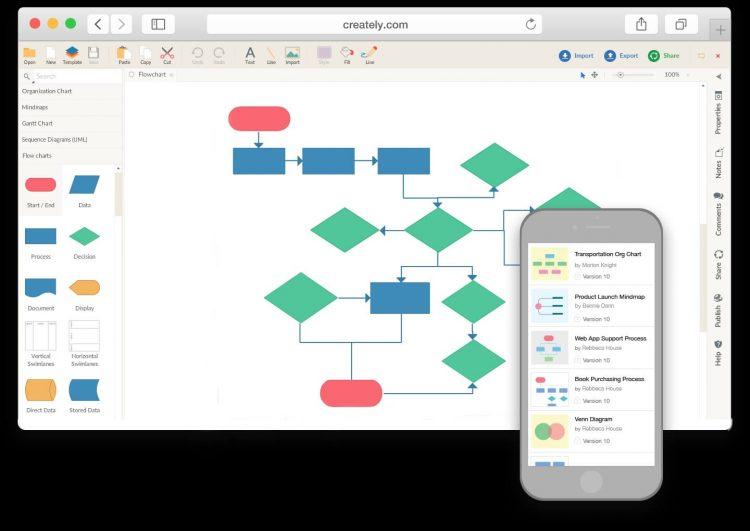 Aplikasi Membuat Flowchart Creately