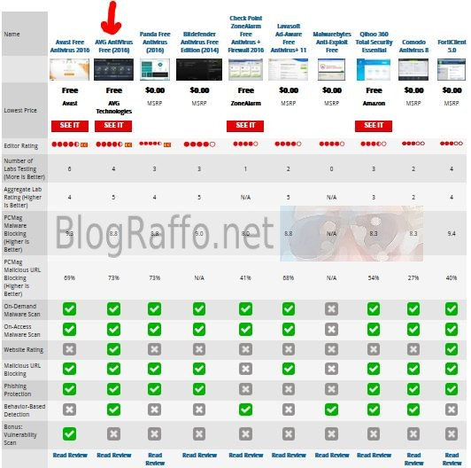 Classifica PCMAg