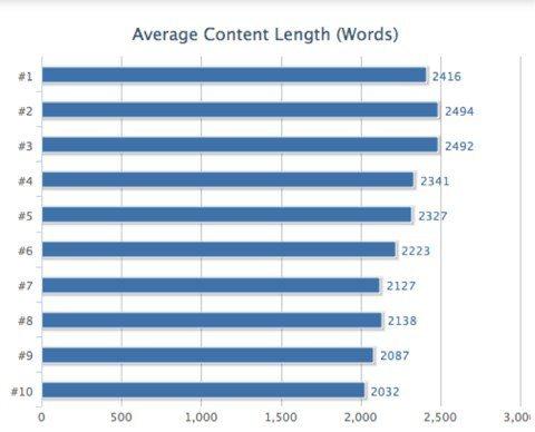 content_length_seo