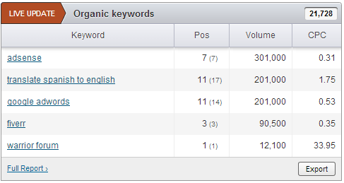 semrush-orgnic-keywords
