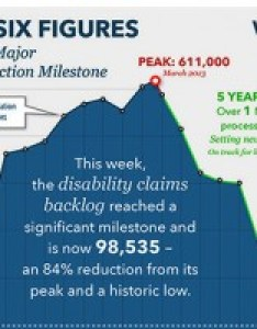 This week va reduced the disability claims backlog to is lowest it has ever been in   history and represents an percent also now under department rh blogs