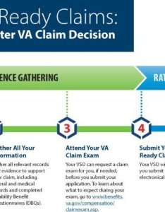 Va decision ready claims program expands to include more types of also rh blogs