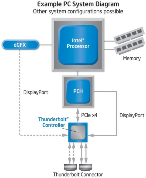 Thunderbolt_Block_Diagram