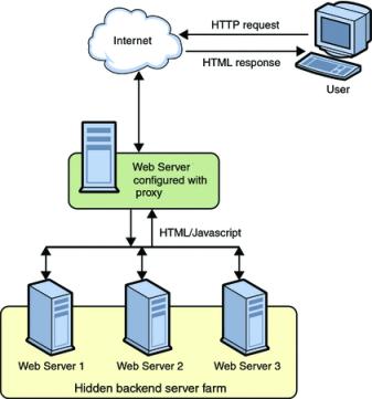 Proxy Server configuration