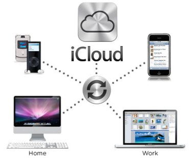 icloud-2-video Synchronize