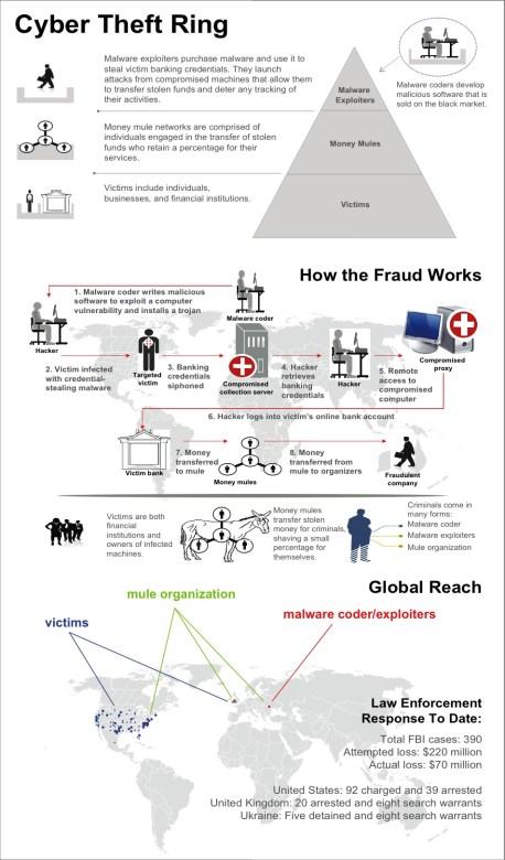 FBI_Fraud_Scheme_Zeus_Trojan-botnet