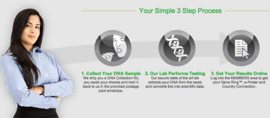 ConnectMyDNA order Process