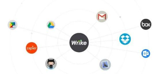 Wrike Online Project Management