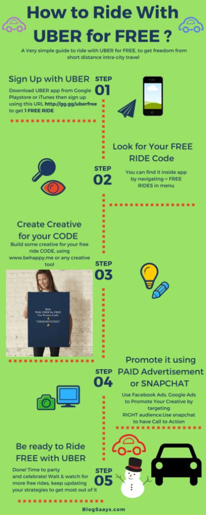 UBER FREE RIDES Infographics