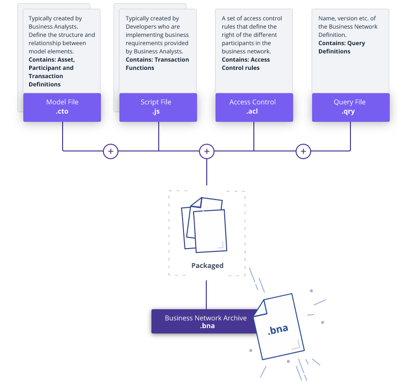 how to create your blockchain