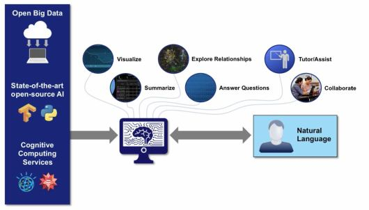 Cognitive AI based learning