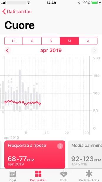 Visualizzazione Frequenza Cardiaca a Riposo Durante un Mese Su App Salute