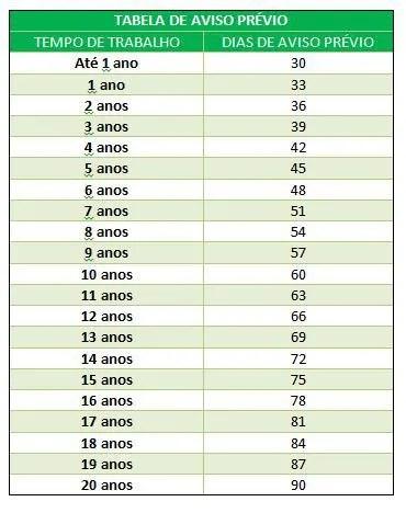 Tabela de Aviso Prévio