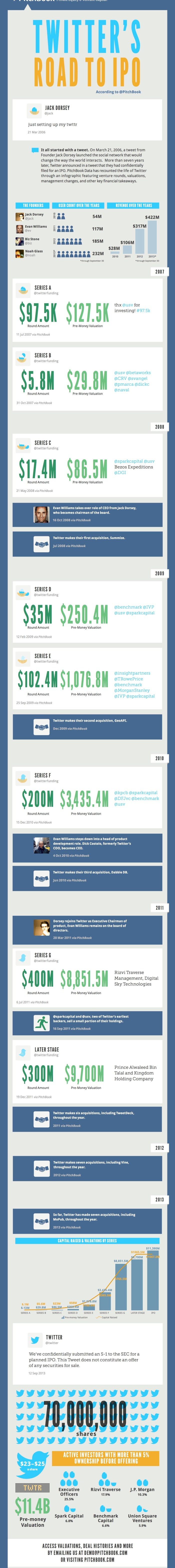 Infografik Twitter IPO