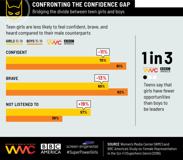 Superpowering Girls Infographic - (c) BBC America/Women's Media Center