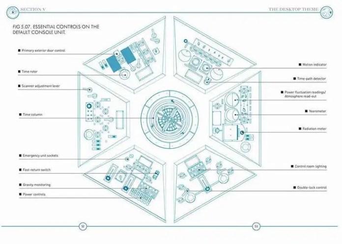 TARDIS Manual - c BBC DW Books