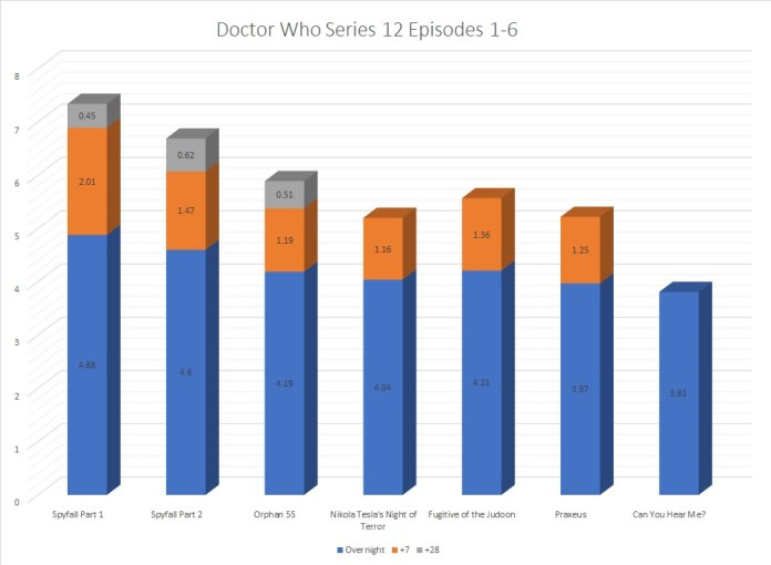 Broken out by overnights/+7 and +28, a remarkably consistent line for Series 12 can be seen Graphic (c) Blogtor Who