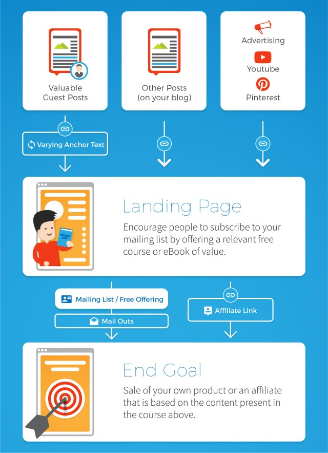 Blogging Strategy: How to Write Blogs That Convert [UPDATED]