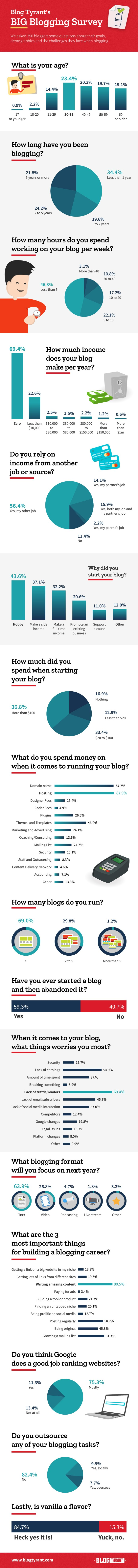 Blogging Statistics for 2018