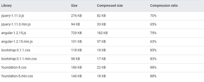 GZIP Compression Proof
