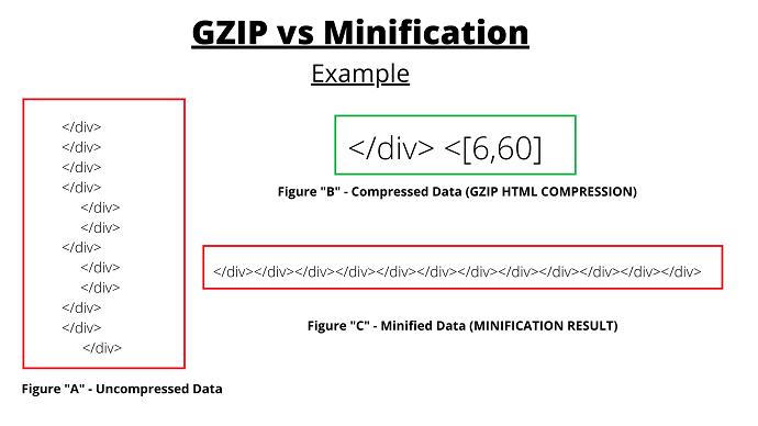 GZIP vs Minification example