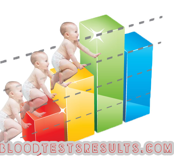 HCG Levels Twins (hCG levels chart for twins at weeks 3,4,5,6,7,8,10