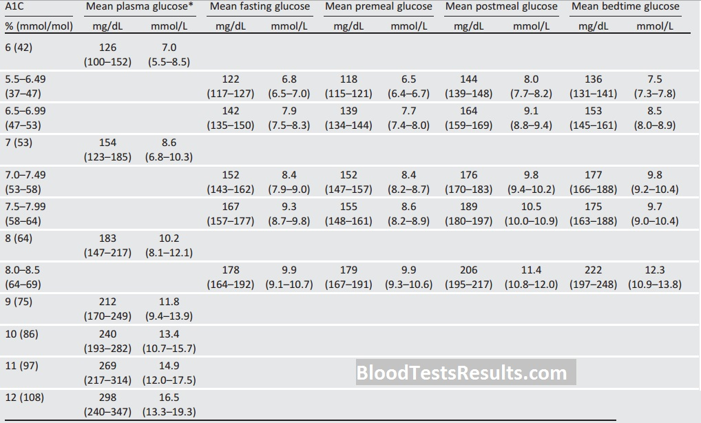 Best A1c Chart And All Hgb A1c Levels Charts Blood Test Results
