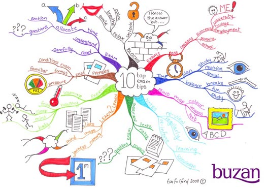 Bloody-Mary-mind map1