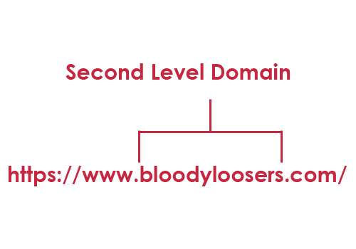 Second Level Domain - Domain Name Levels