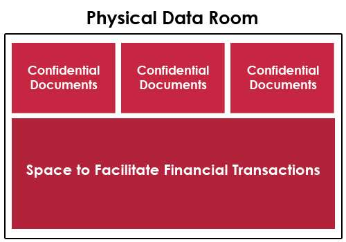 Physical Data Room