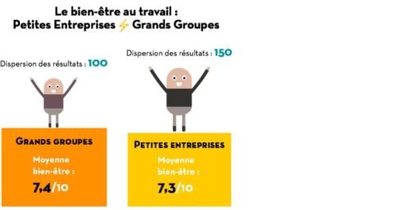 Le taux de bien être des salariés en entreprise varie bien plus au sein des startups que parmi les grands comptes