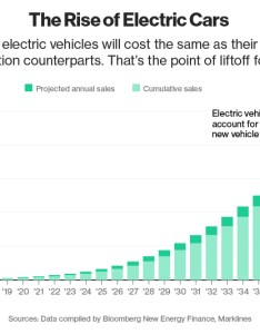 Chart rise of electric cars also here   how will cause the next oil crisis rh bloomberg