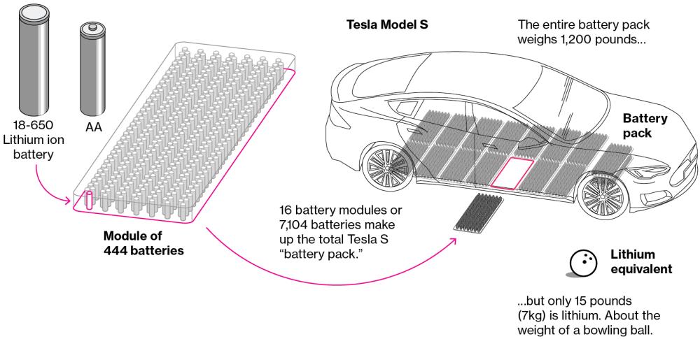 medium resolution of tesla s battery pack